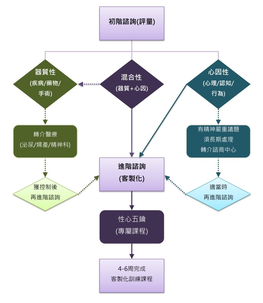 SH107005_諮詢流程圖